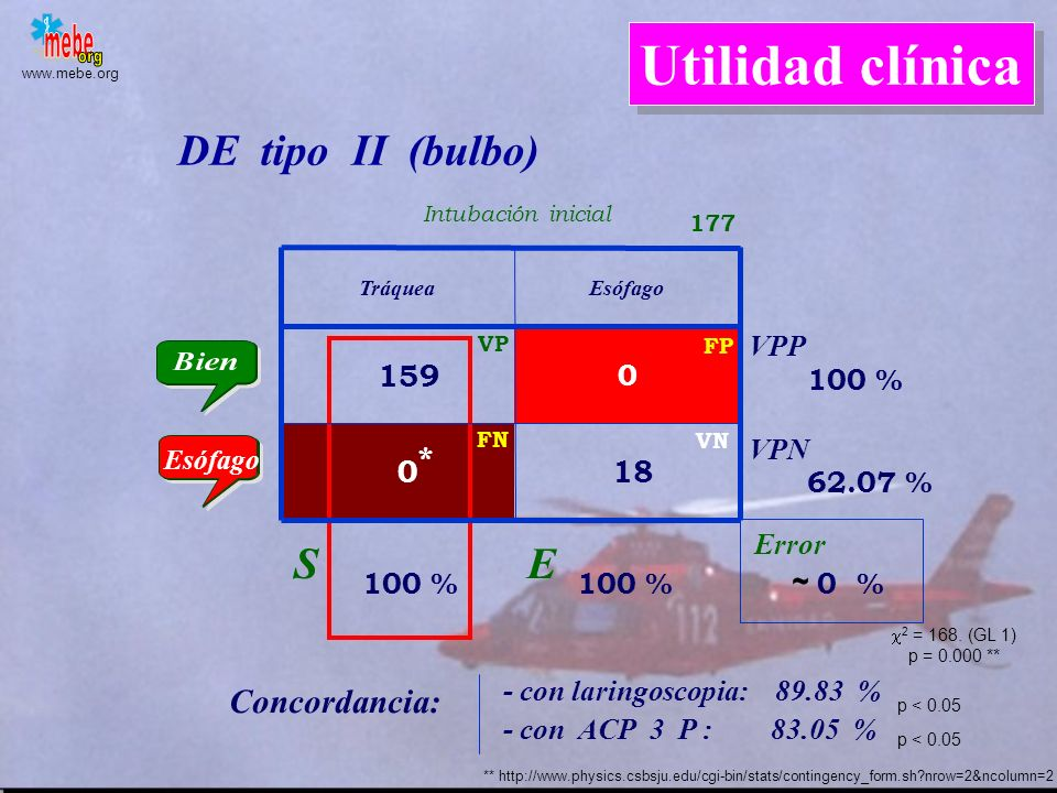Utilidad clínica DE tipo II (bulbo) S E Concordancia: 159 0* 18 VPP