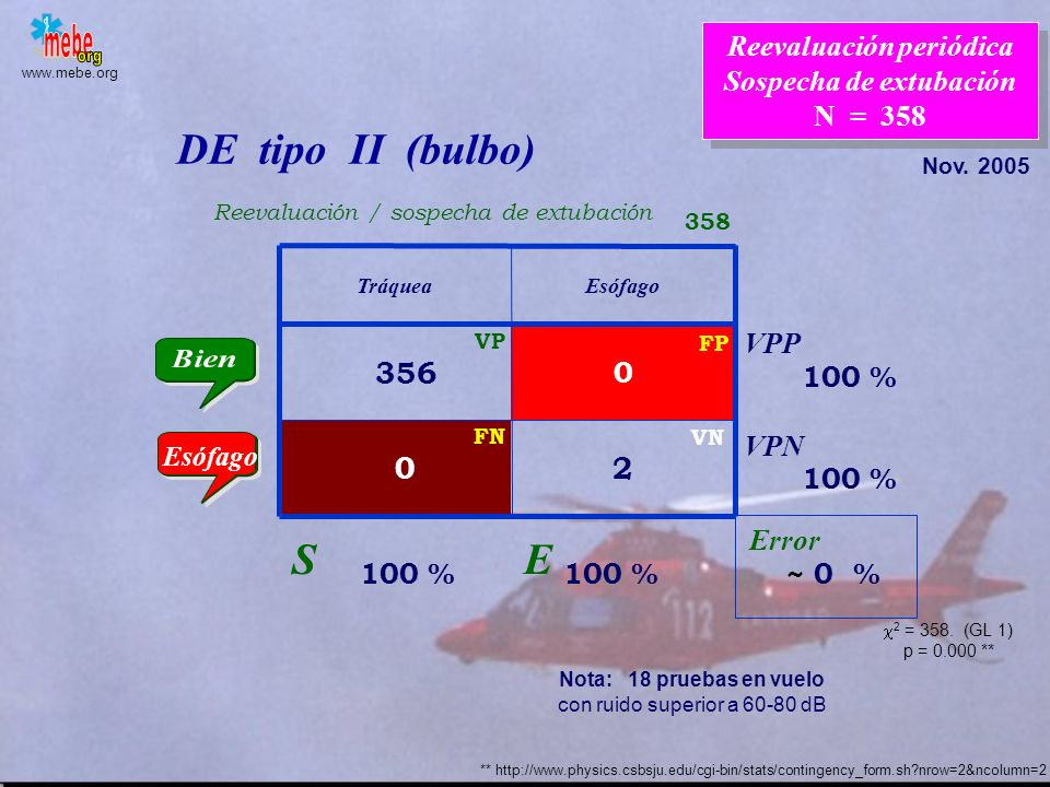 Reevaluación periódica Sospecha de extubación