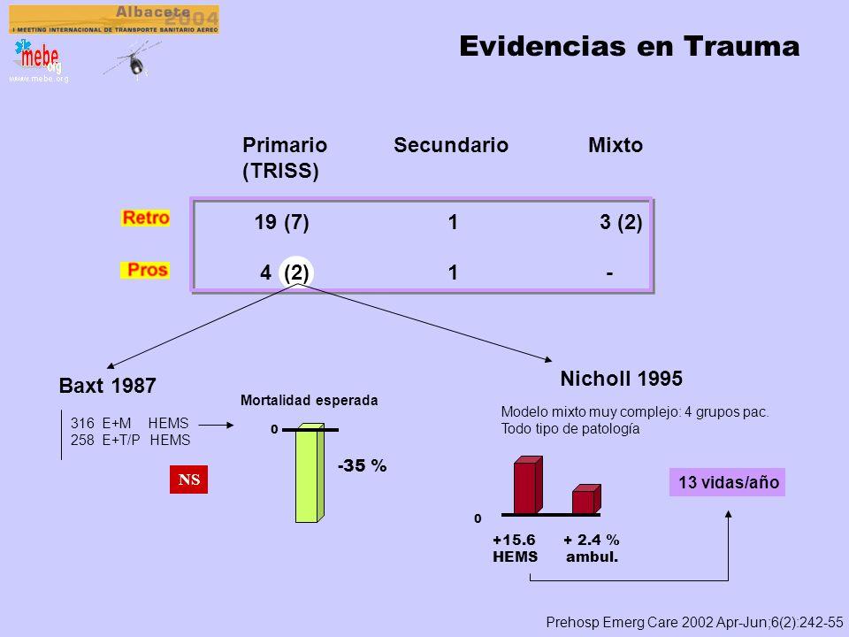 Evidencias en Trauma Primario Secundario Mixto (TRISS) 19 (7) 1 3 (2)