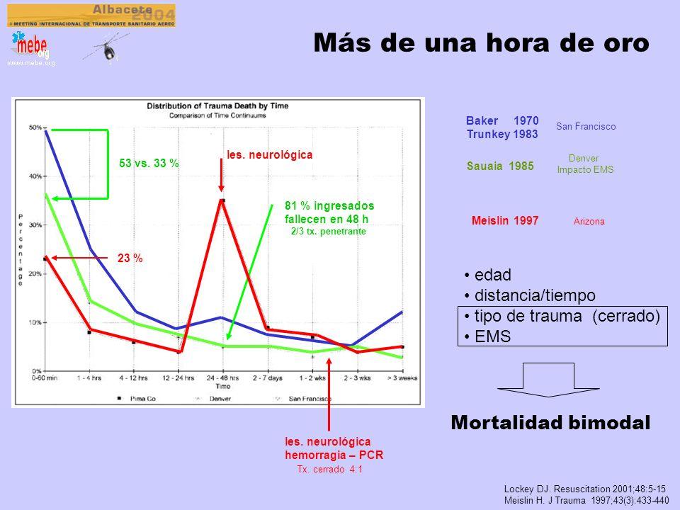 Más de una hora de oro Mortalidad bimodal edad distancia/tiempo