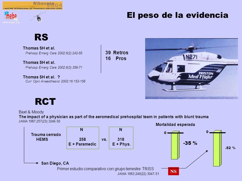 RS RCT El peso de la evidencia 39 Retros 16 Pros -35 % NS