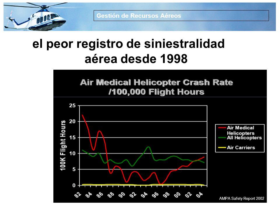 el peor registro de siniestralidad aérea desde 1998
