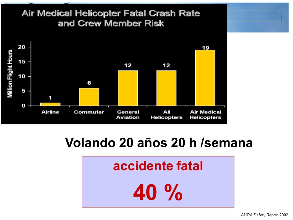 40 % Volando 20 años 20 h /semana accidente fatal