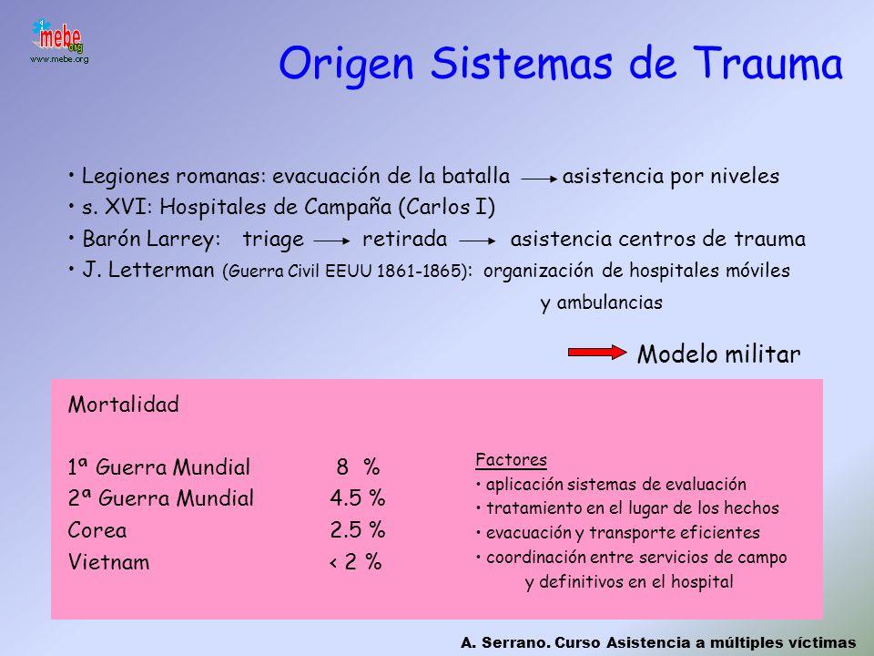 Origen Sistemas de Trauma