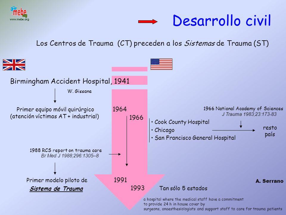 Desarrollo civil Los Centros de Trauma (CT) preceden a los Sistemas de Trauma (ST) Birmingham Accident Hospital, 1941.