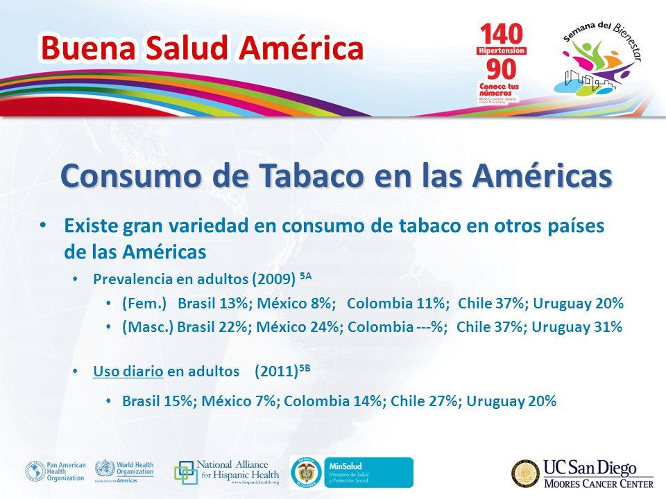 Consumo de Tabaco en las Américas