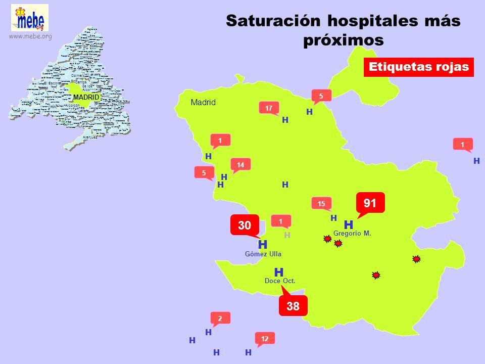 Saturación hospitales más próximos