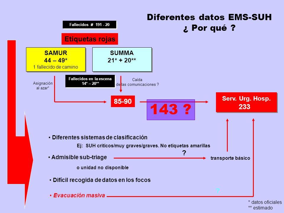 Diferentes datos EMS-SUH ¿ Por qué
