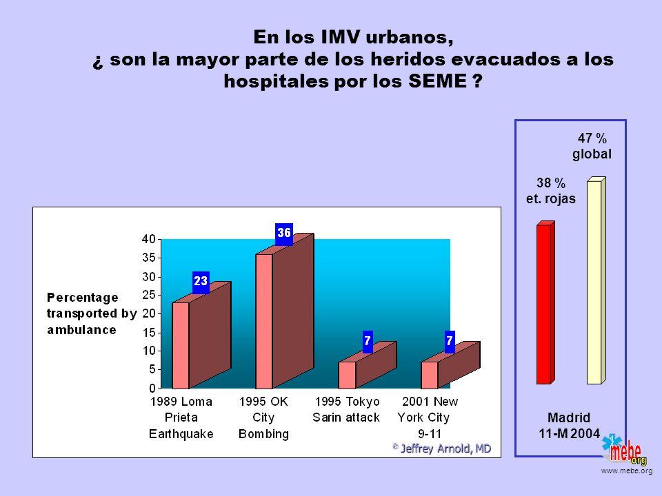 En los IMV urbanos, ¿ son la mayor parte de los heridos evacuados a los hospitales por los SEME