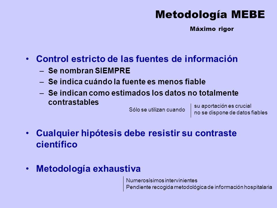 Metodología MEBE Máximo rigor