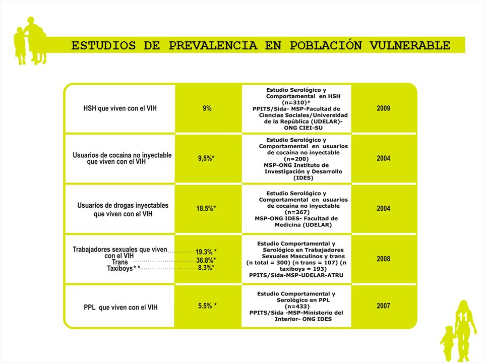 ESTUDIOS DE PREVALENCIA EN POBLACIÓN VULNERABLE
