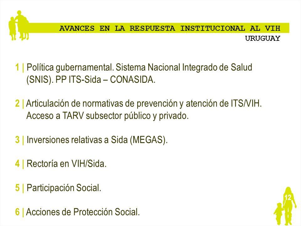 3 | Inversiones relativas a Sida (MEGAS). 4 | Rectoría en VIH/Sida.