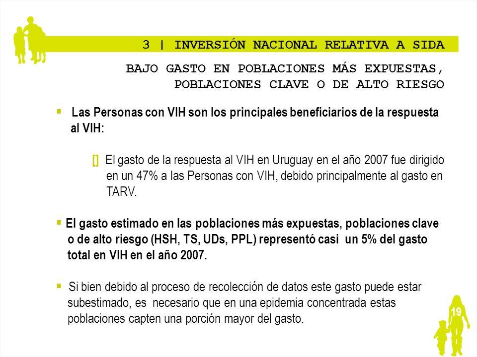 3 | INVERSIÓN NACIONAL RELATIVA A SIDA