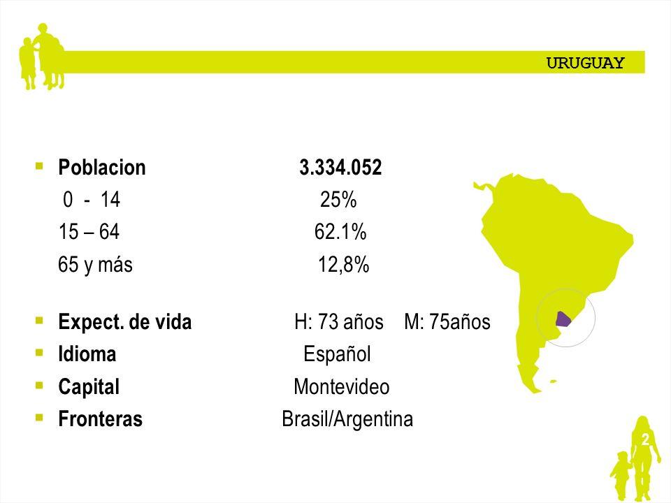Expect. de vida H: 73 años M: 75años Idioma Español Capital Montevideo