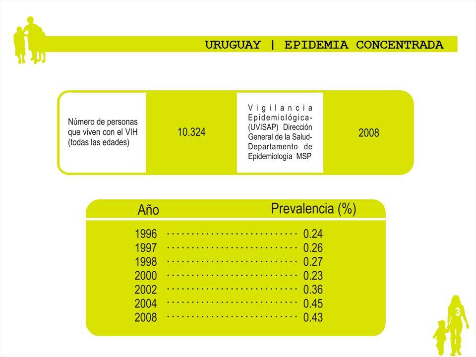 URUGUAY | EPIDEMIA CONCENTRADA