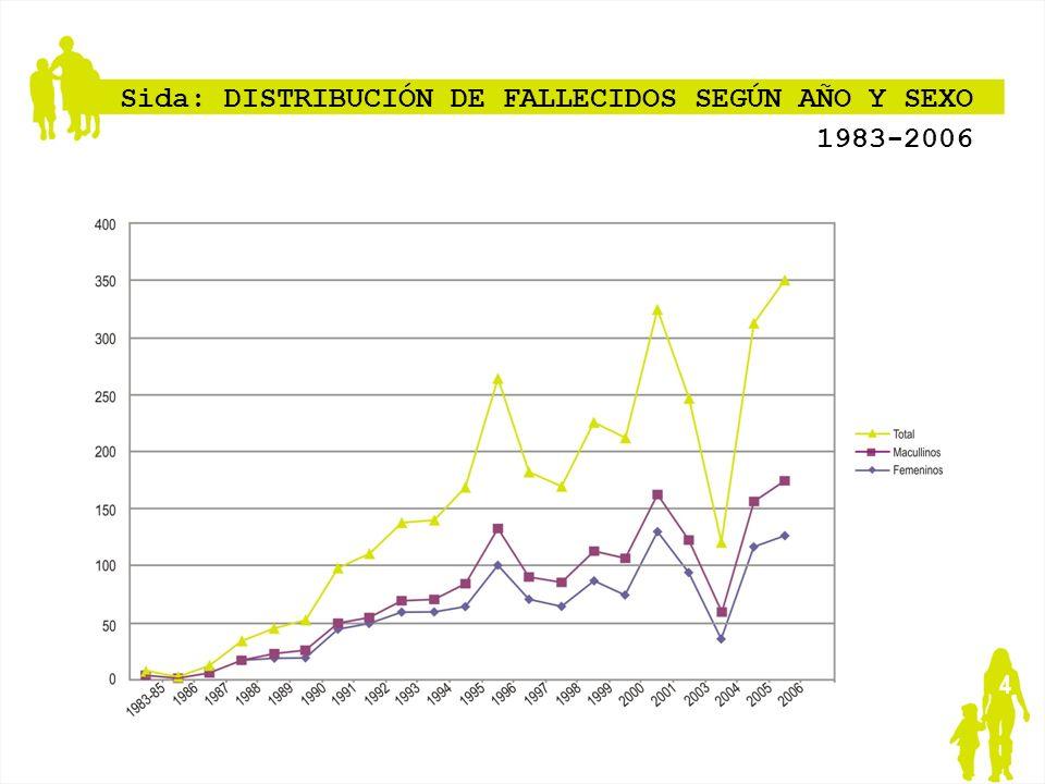 Sida: DISTRIBUCIÓN DE FALLECIDOS SEGÚN AÑO Y SEXO