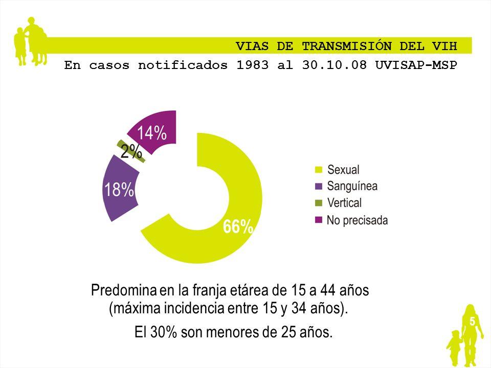 VIAS DE TRANSMISIÓN DEL VIH
