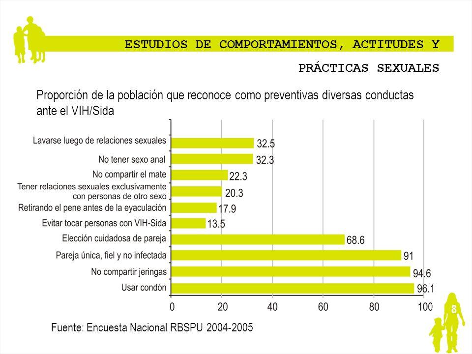 ESTUDIOS DE COMPORTAMIENTOS, ACTITUDES Y PRÁCTICAS SEXUALES