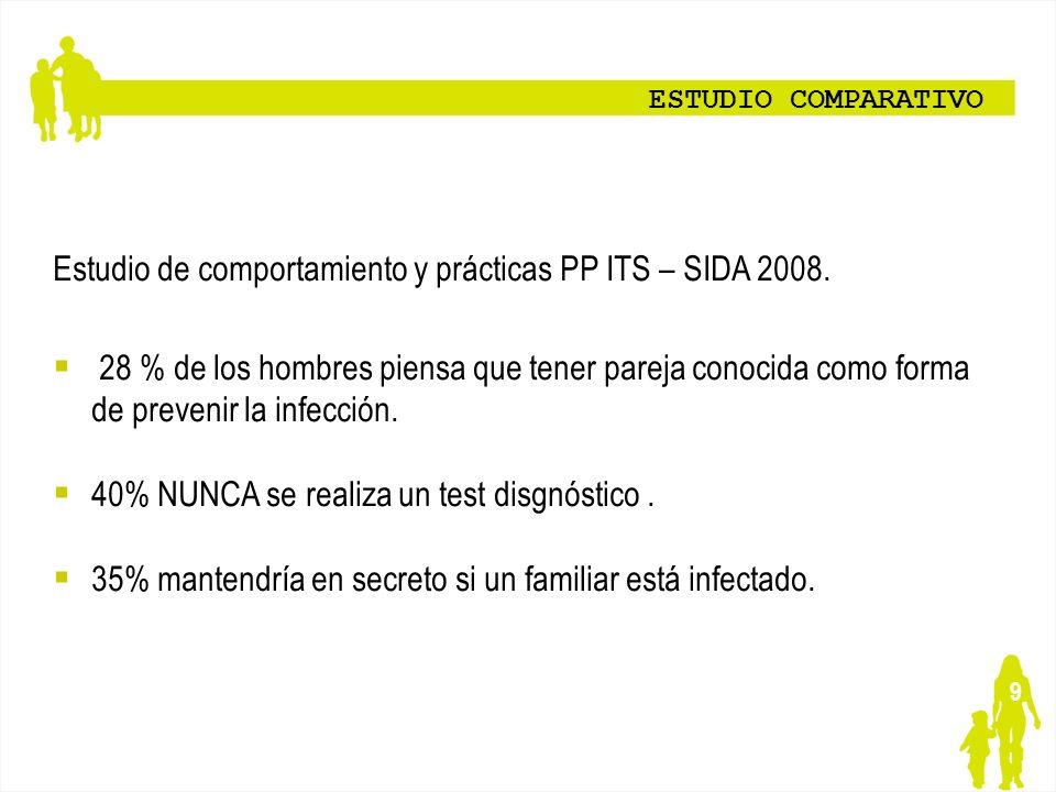 Estudio de comportamiento y prácticas PP ITS – SIDA 2008.