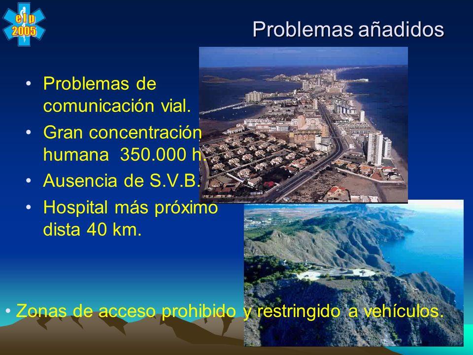 Problemas añadidos Problemas de comunicación vial.