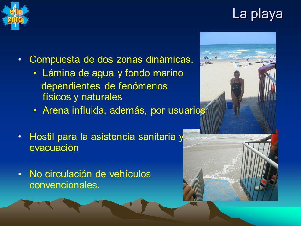 La playa Compuesta de dos zonas dinámicas.