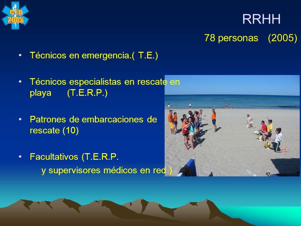 RRHH 78 personas (2005) Técnicos en emergencia.( T.E.)