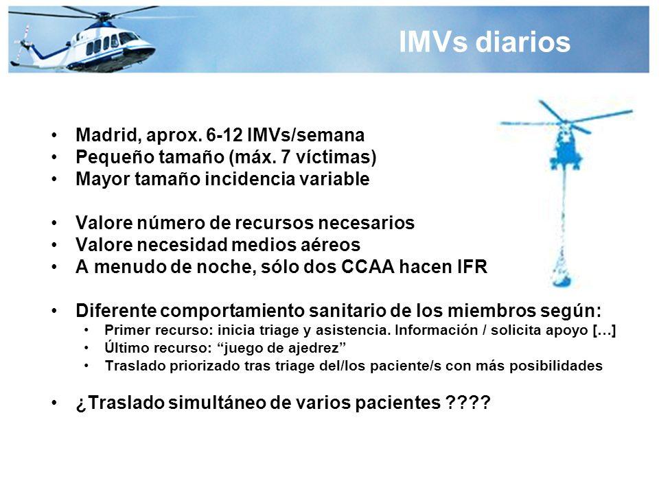 IMVs diarios Madrid, aprox. 6-12 IMVs/semana