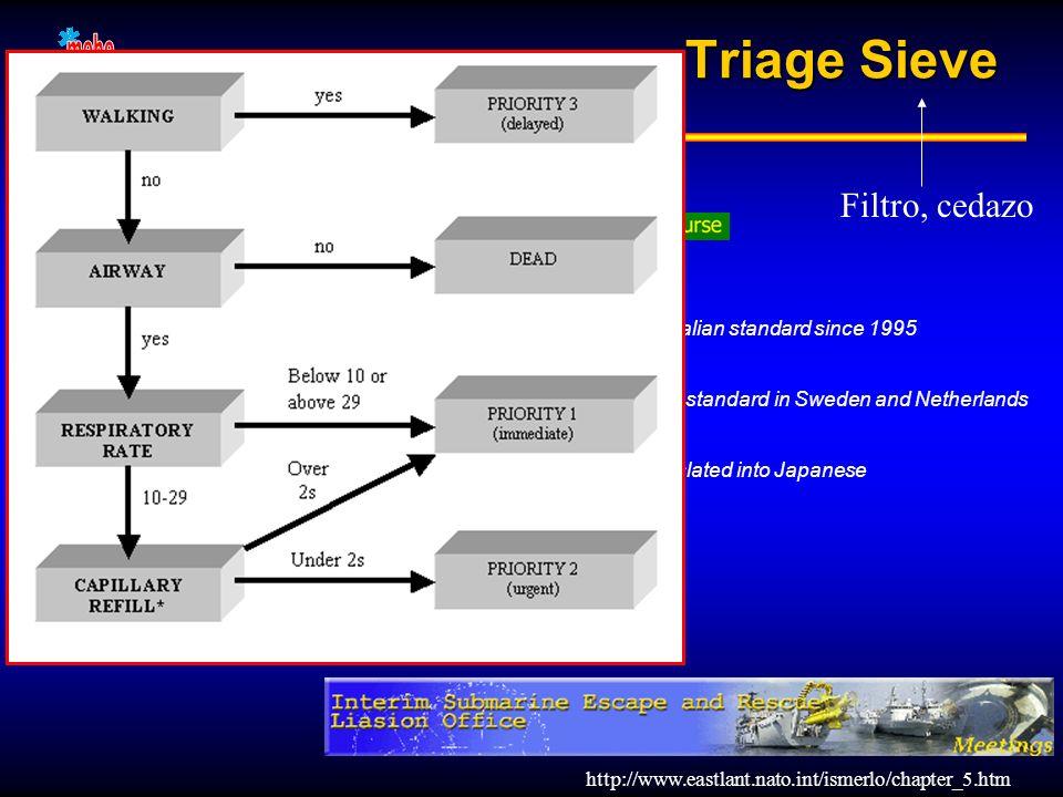 Triage Sieve Filtro, cedazo 3 1 4 2 3