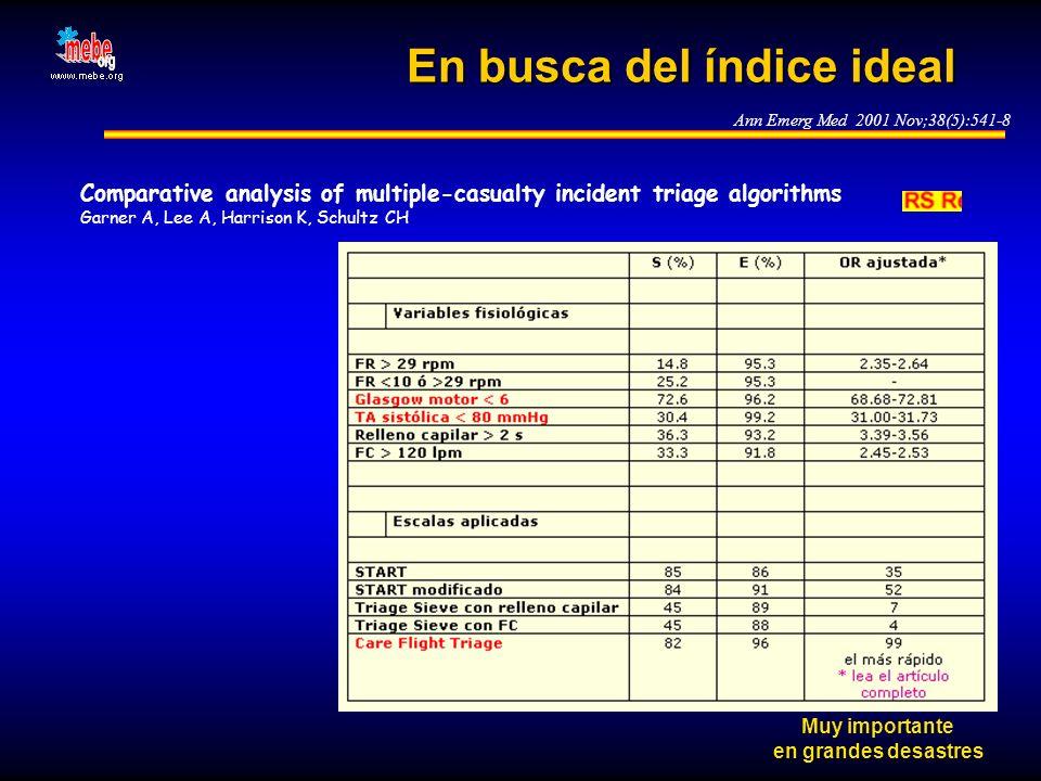 En busca del índice ideal