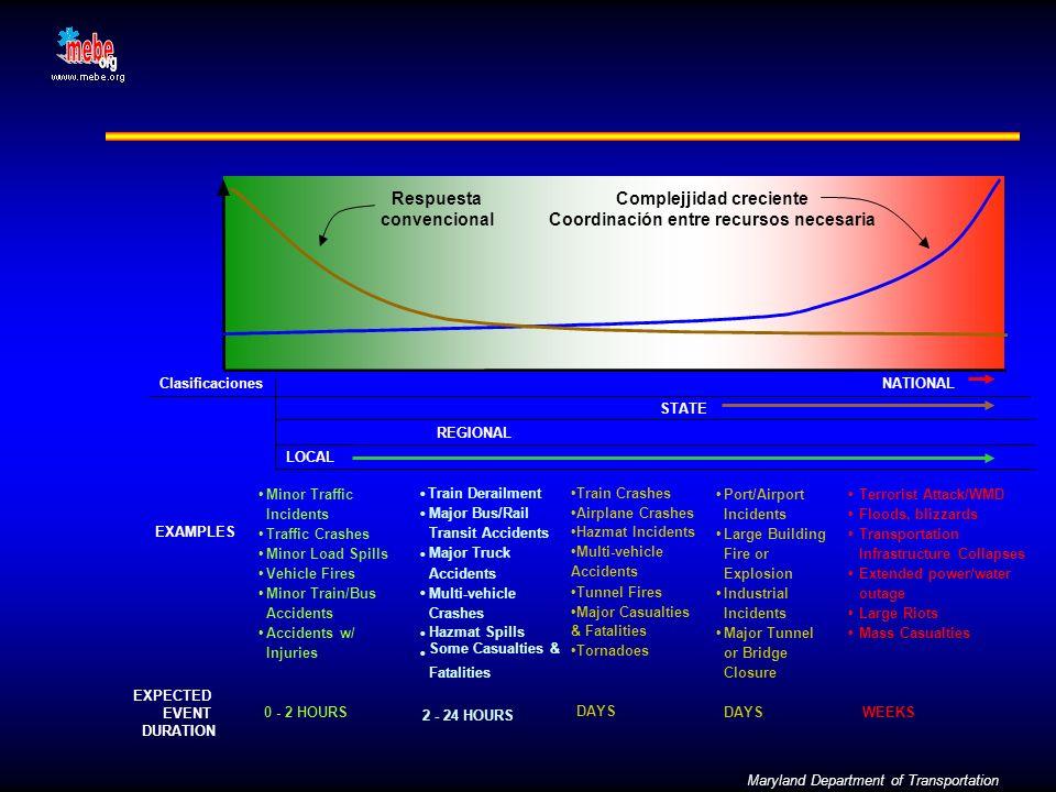 Complejjidad creciente Coordinación entre recursos necesaria