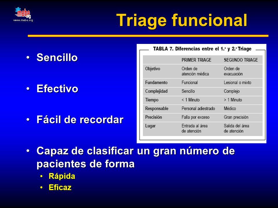 Triage funcional Sencillo Efectivo Fácil de recordar