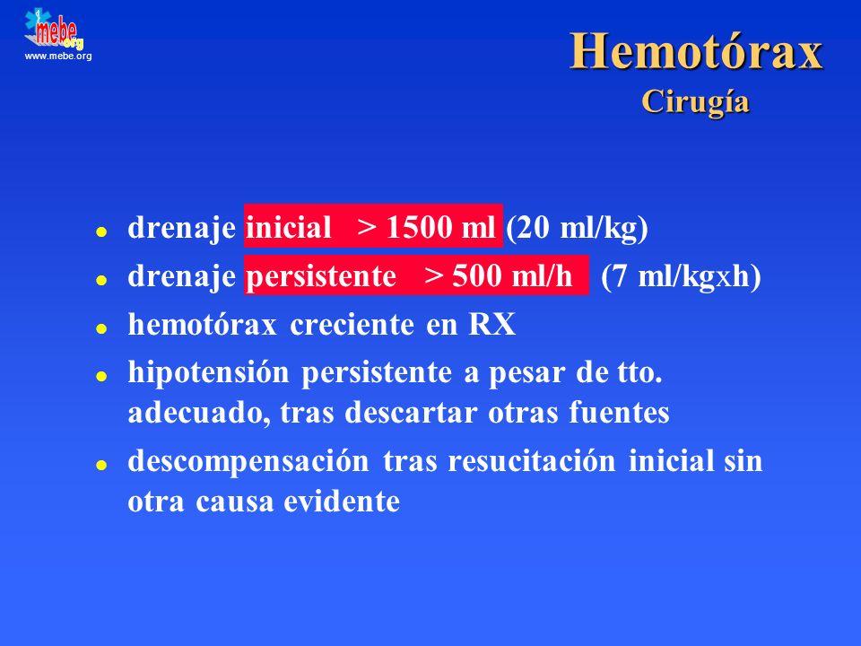 Hemotórax Cirugía drenaje inicial > 1500 ml (20 ml/kg)