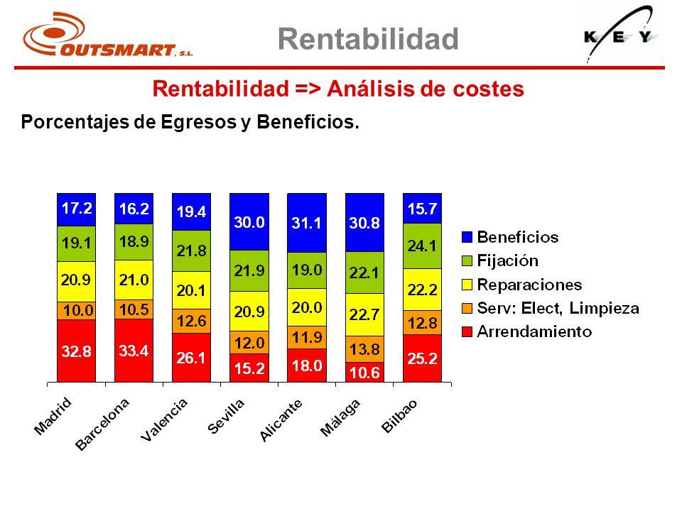 Rentabilidad => Análisis de costes