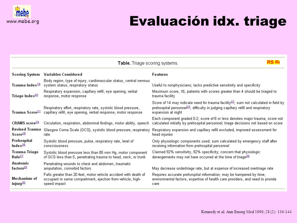 Evaluación idx. triage Kennedy et al. Ann Emerg Med 1996; 28 (2): 136-144