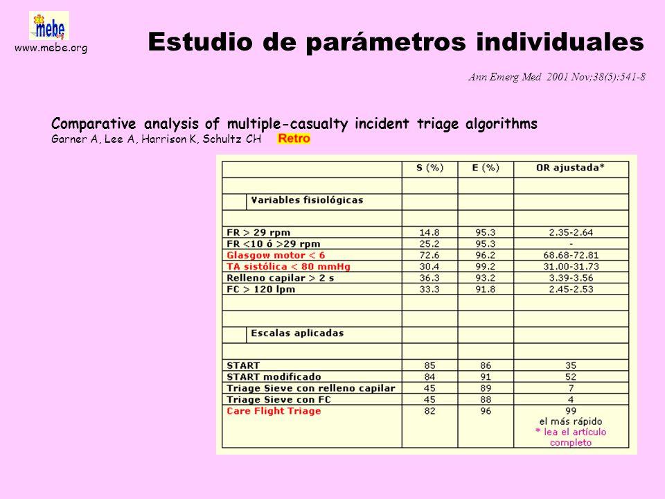 Estudio de parámetros individuales