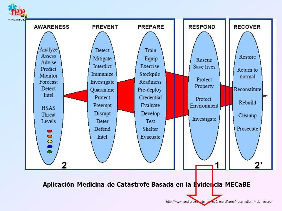 2 1 2' Aplicación Medicina de Catástrofe Basada en la Evidencia MECaBE