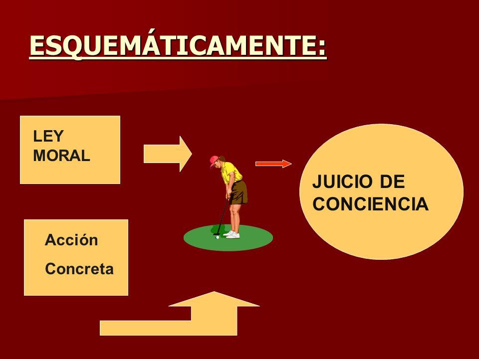ESQUEMÁTICAMENTE: LEY MORAL JUICIO DE CONCIENCIA Acción Concreta