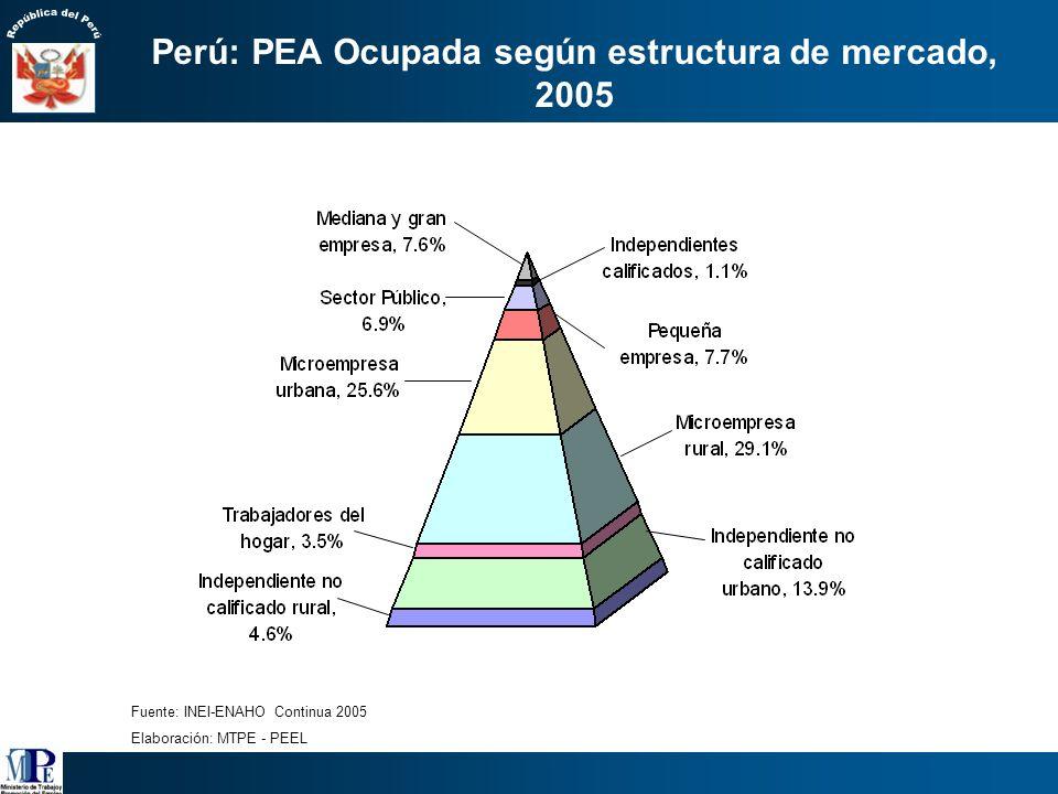 Perú: PEA Ocupada según estructura de mercado, 2005