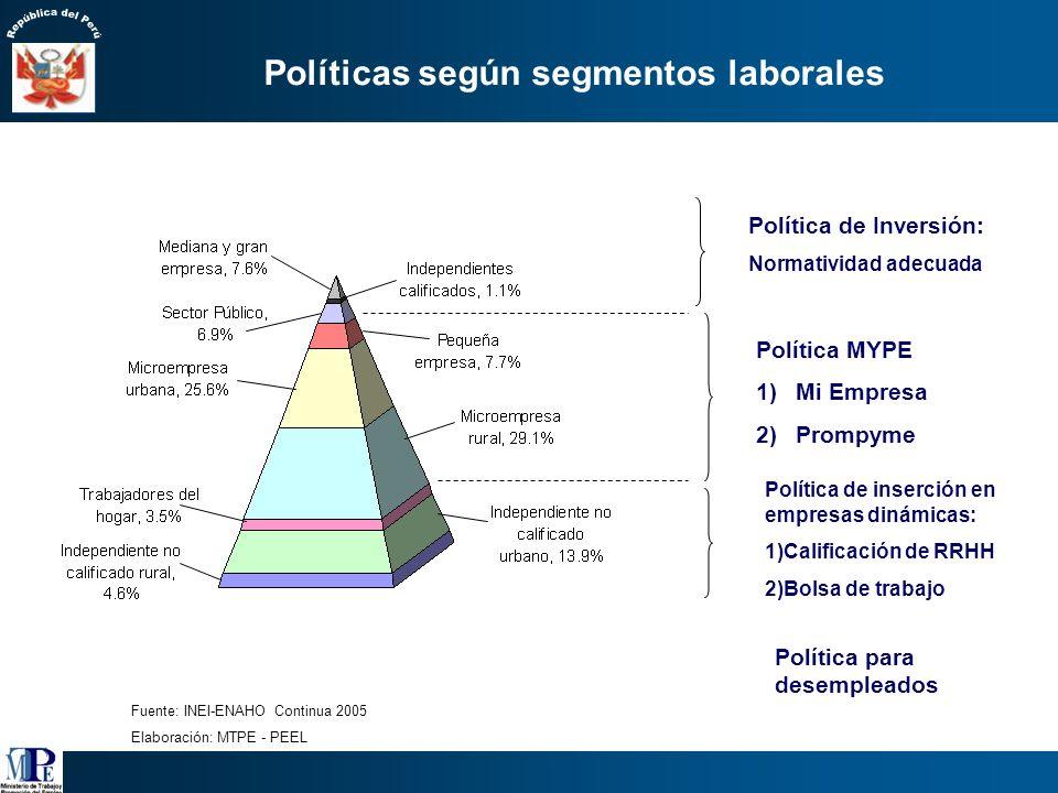 Políticas según segmentos laborales
