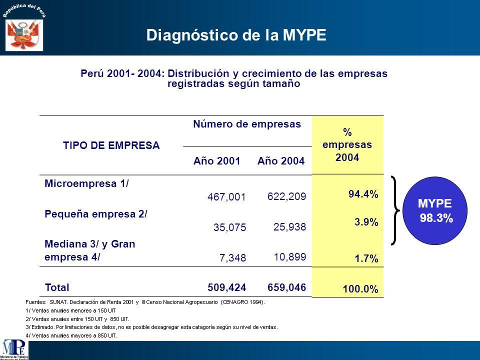 Diagnóstico de la MYPE MYPE 98.3%