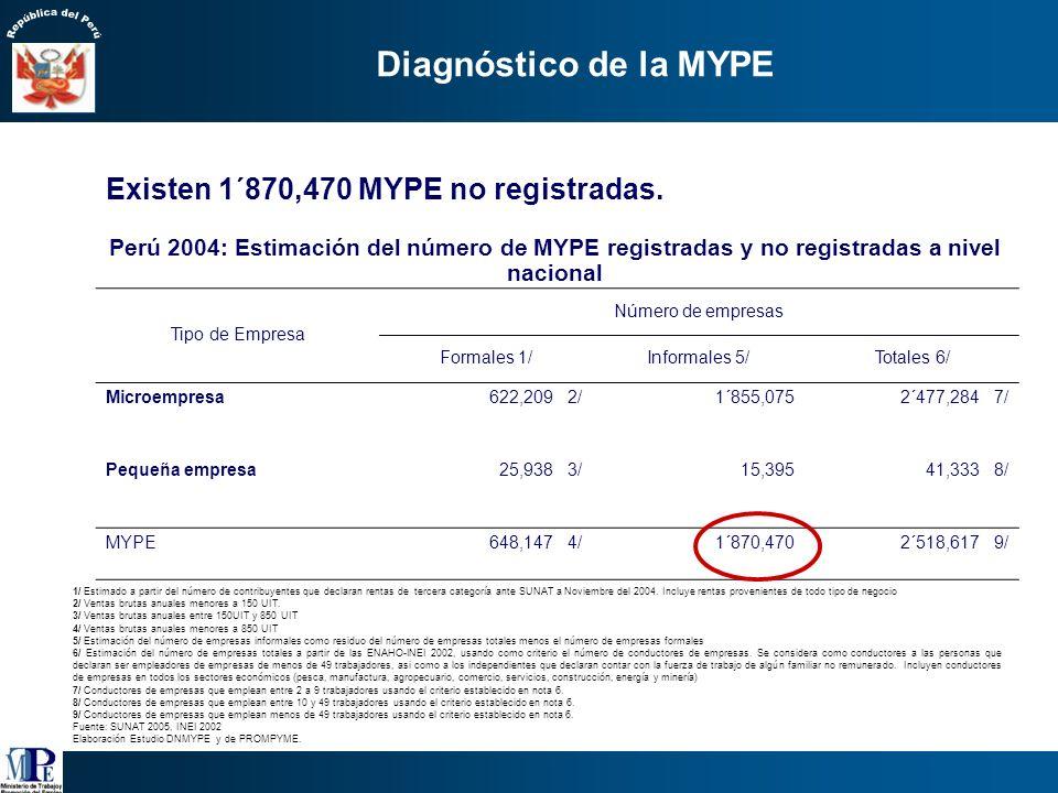 Diagnóstico de la MYPE Existen 1´870,470 MYPE no registradas.