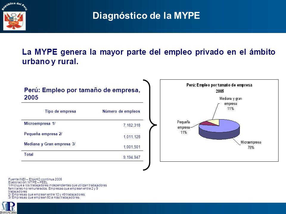 Diagnóstico de la MYPE La MYPE genera la mayor parte del empleo privado en el ámbito urbano y rural.