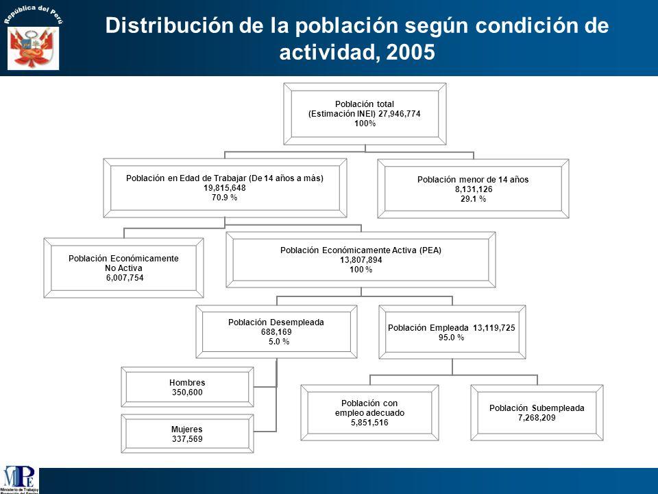 Distribución de la población según condición de actividad, 2005