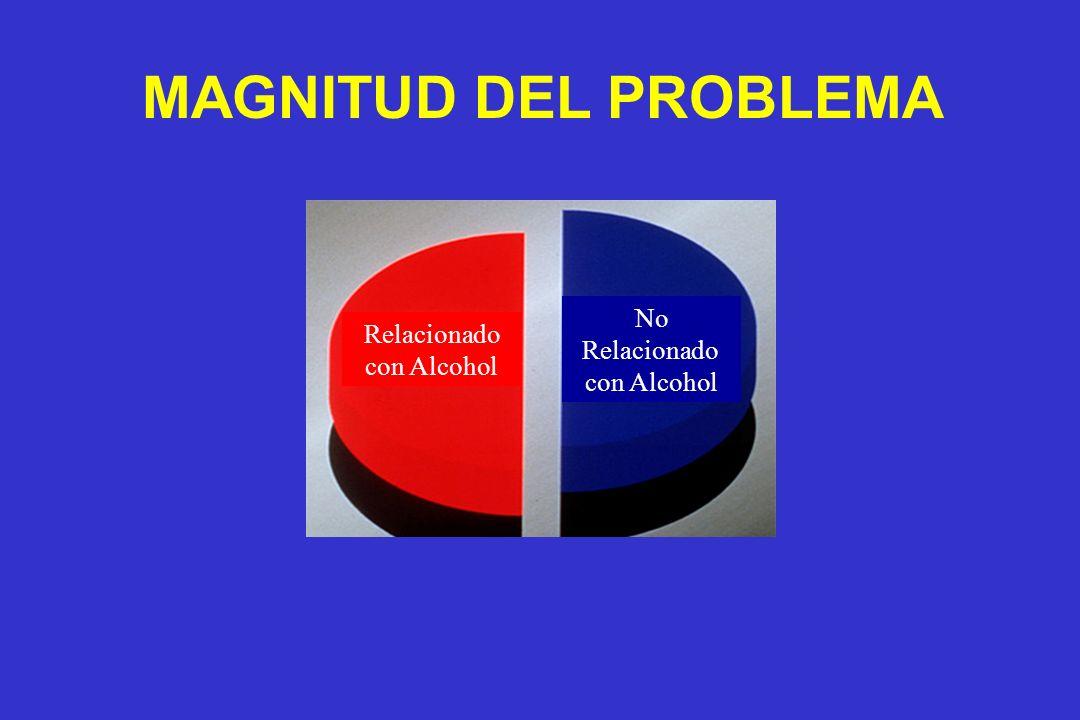 MAGNITUD DEL PROBLEMA No Relacionado con Alcohol Relacionado