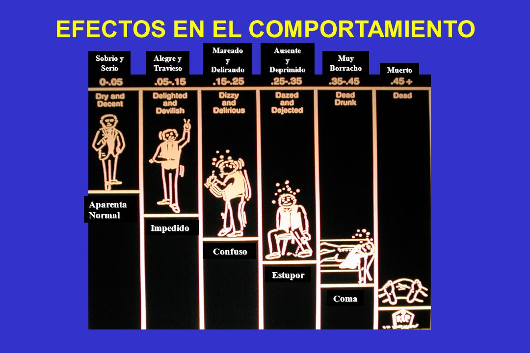 EFECTOS EN EL COMPORTAMIENTO