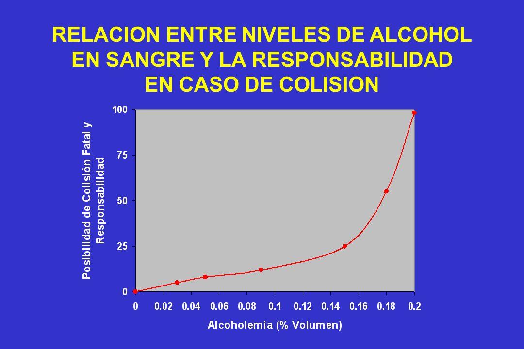 RELACION ENTRE NIVELES DE ALCOHOL EN SANGRE Y LA RESPONSABILIDAD