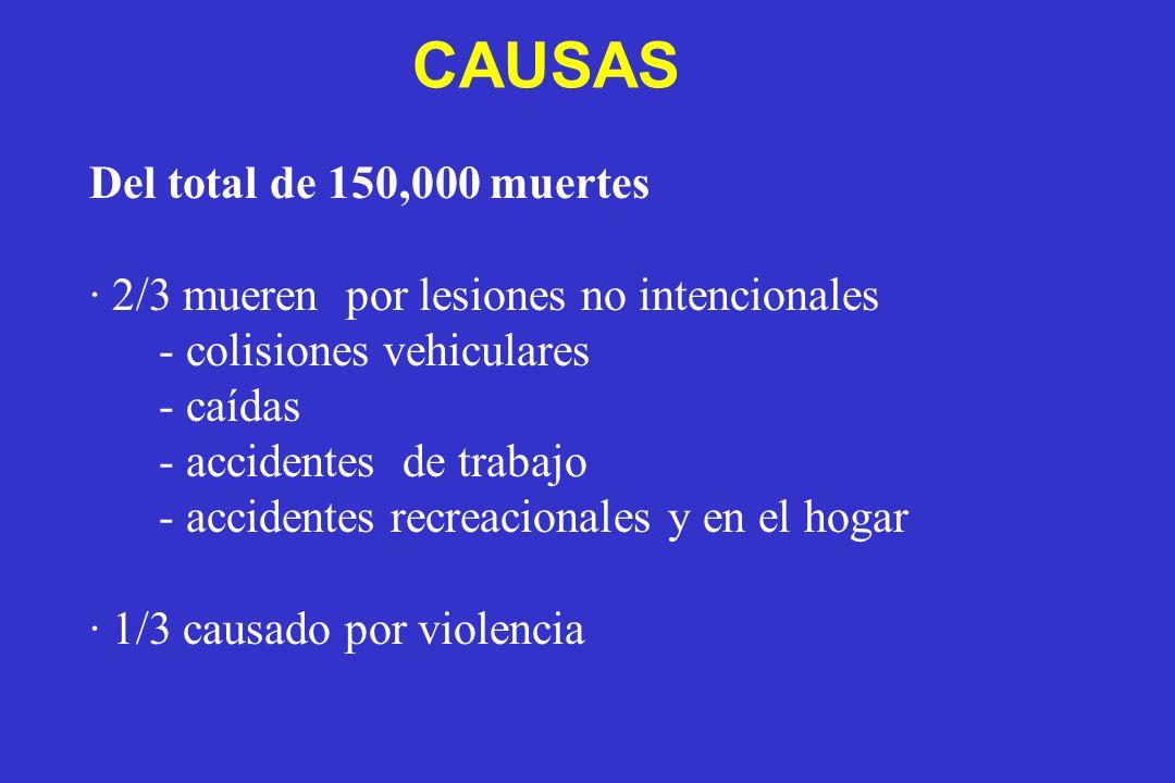 CAUSAS Del total de 150,000 muertes