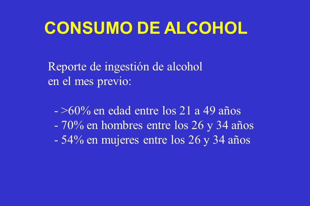 CONSUMO DE ALCOHOL Reporte de ingestión de alcohol en el mes previo: