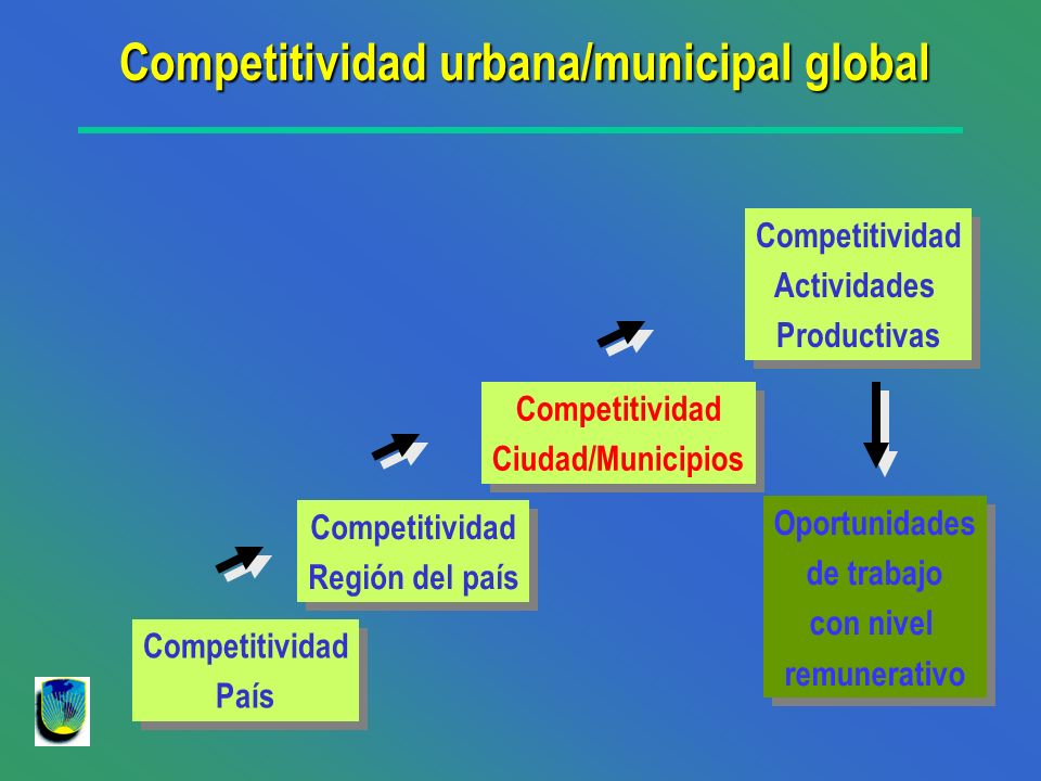 Competitividad urbana/municipal global
