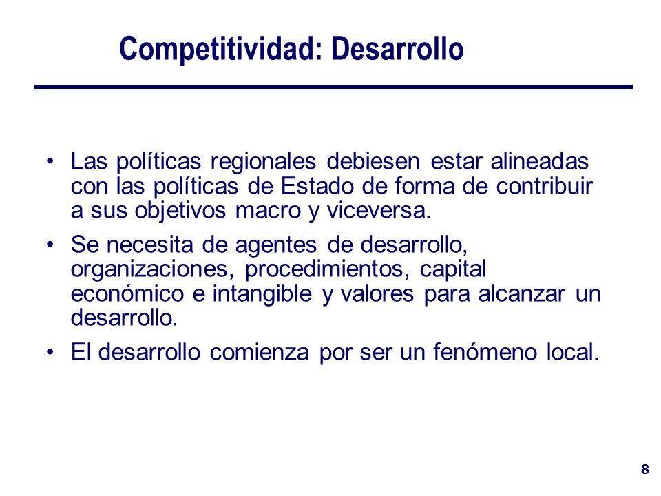 Competitividad: Desarrollo